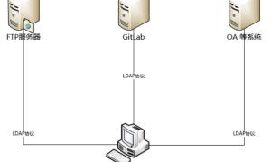 LDAP讲解以及LDAP BROWSER的使用(附下载链接)